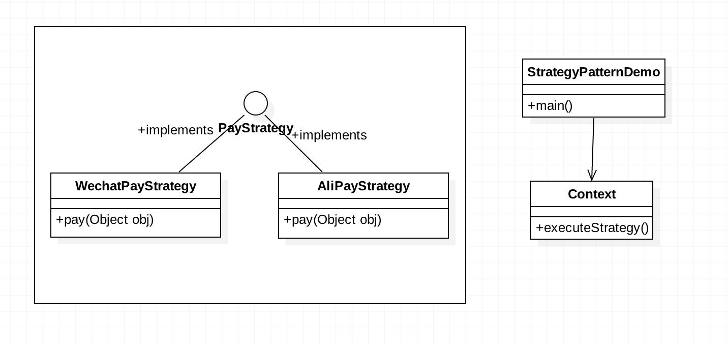 策略模式在支付系统的使用