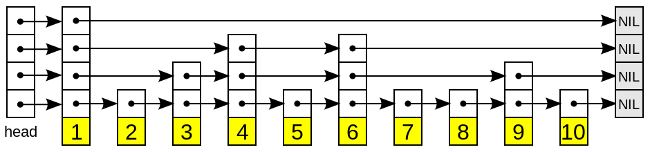 A schematic picture of the skip list data structure