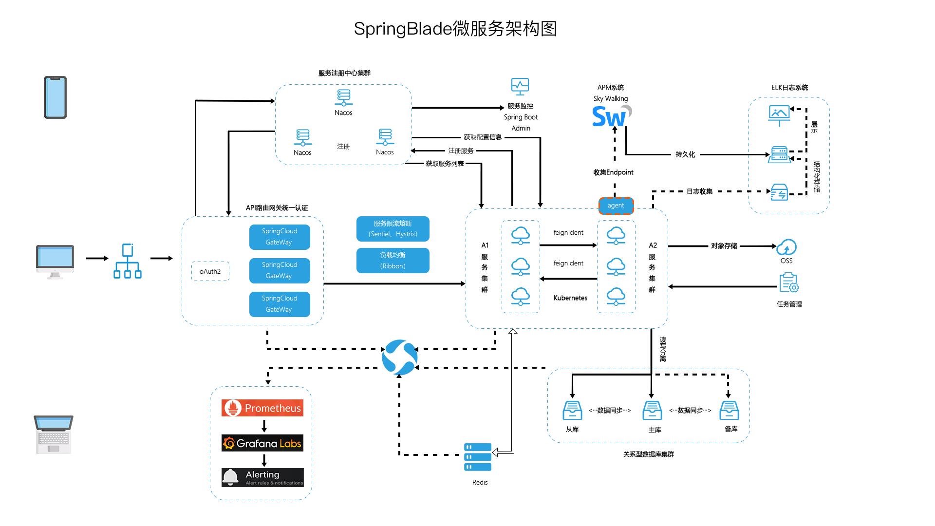 微服务应用开发平台